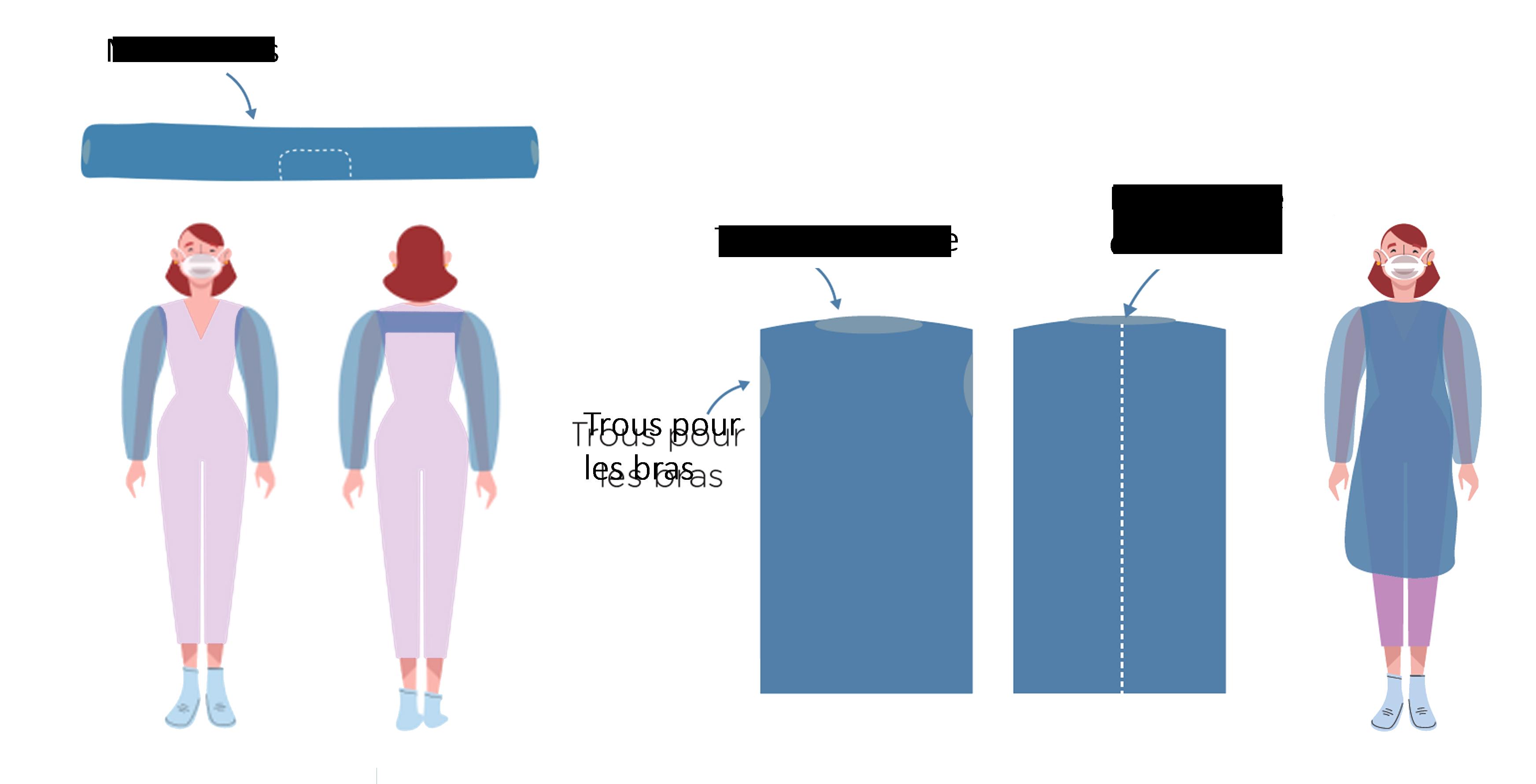 Kit de protection à usage unique pour le personnel soignant composé d'une sur-blouse et des manchettespolyéthylène